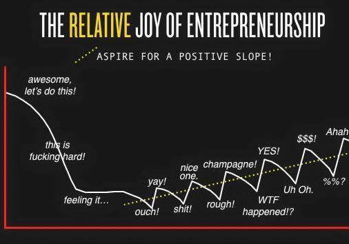 jof of entrepreneurship